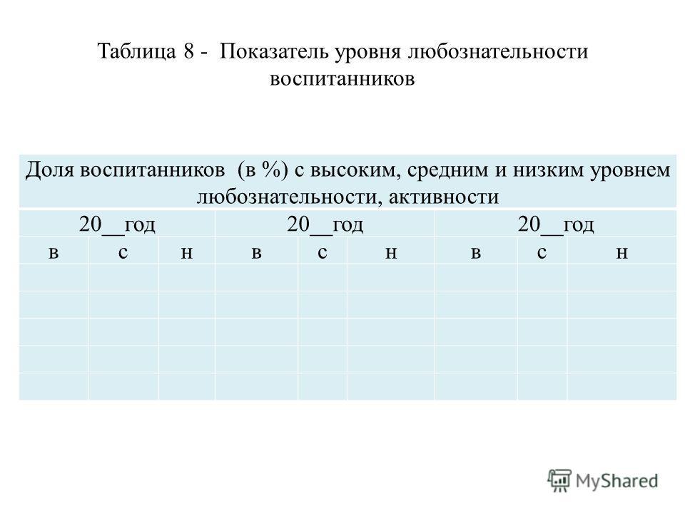 Таблица 8 - Показатель уровня любознательности воспитанников Доля воспитанников (в %) с высоким, средним и низким уровнем любознательности, активности 20__год вснвснвсн