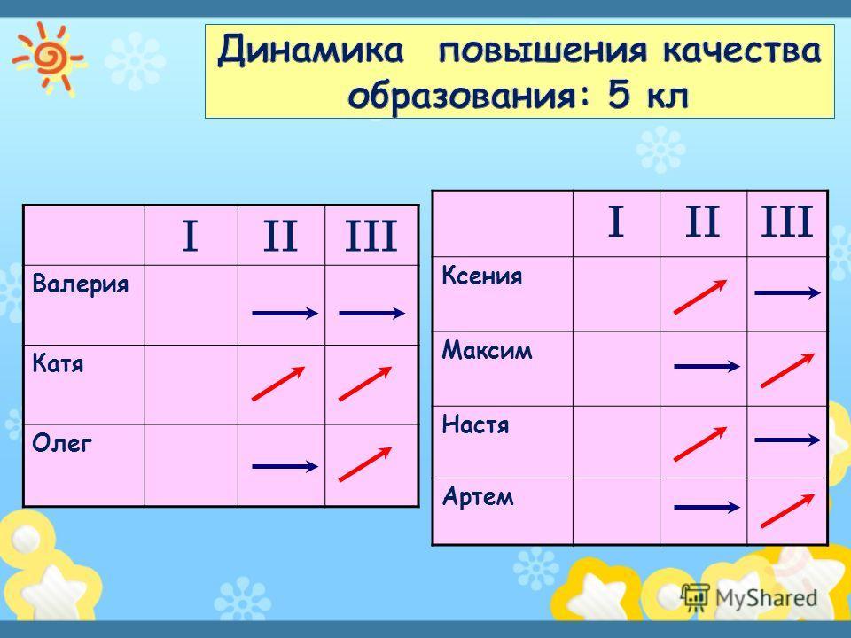 IIIIII Валерия Катя Олег IIIIII Ксения Максим Настя Артем
