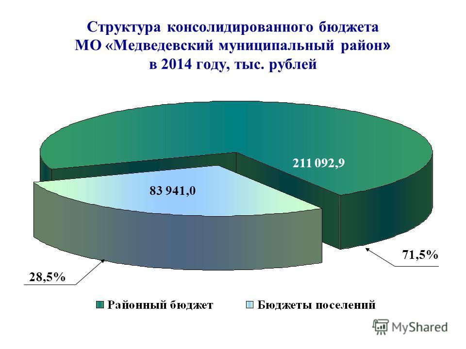 Структура консолидированного бюджета МО «Медведевский муниципальный район » в 2014 году, тыс. рублей 83 941,0 211 092,9 28,5% 71,5%