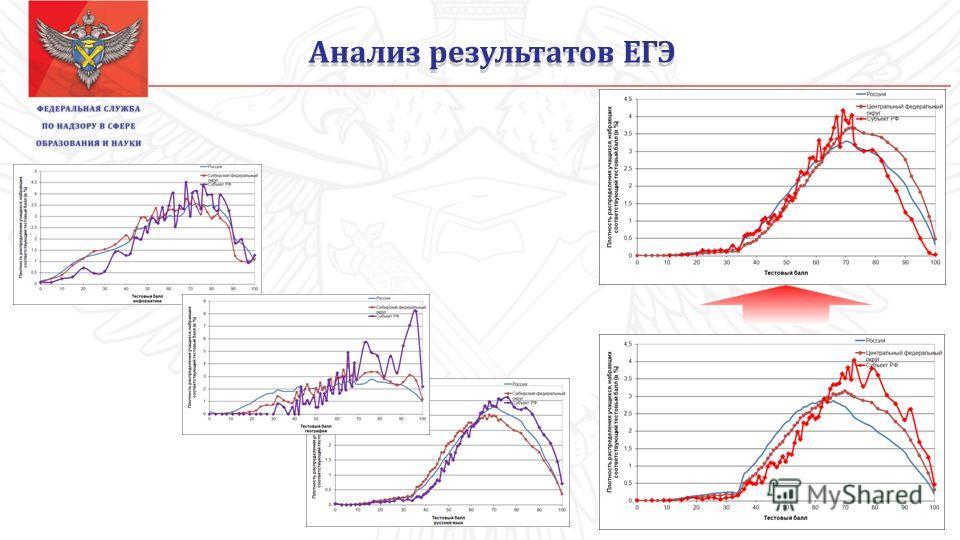 Анализ результатов ЕГЭ