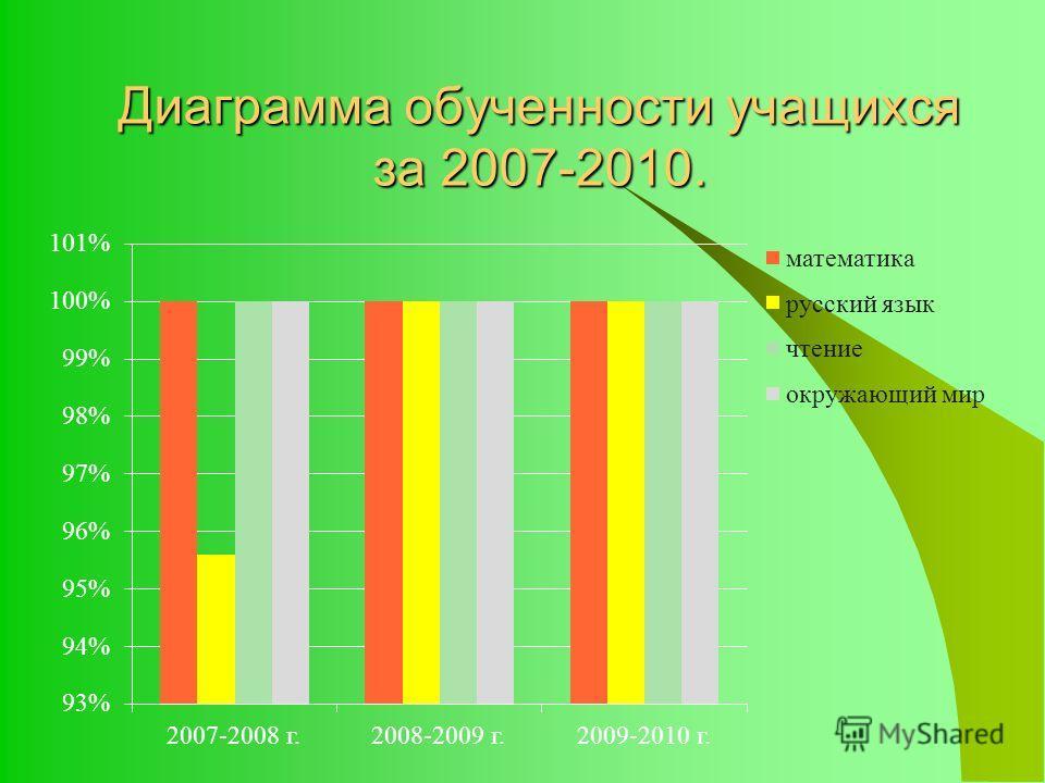 Диаграмма обученности учащихся за 2007-2010.