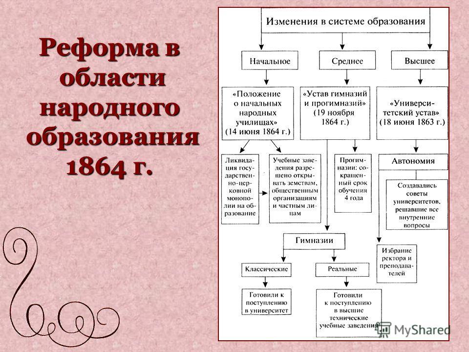 Реформа в области народного образования 1864 г.