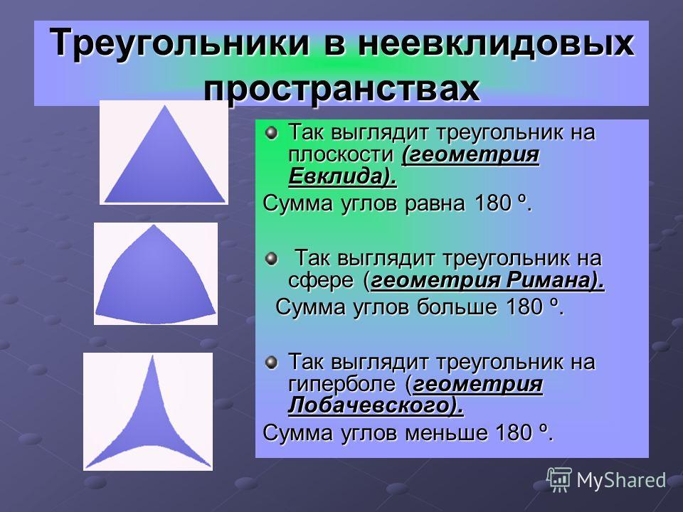 Треугольники в неевклидовых пространствах Так выглядит треугольник на плоскости (геометрия Евклида). Сумма углов равна 180 º. Так выглядит треугольник на сфере (геометрия Римана). Так выглядит треугольник на сфере (геометрия Римана). Сумма углов боль