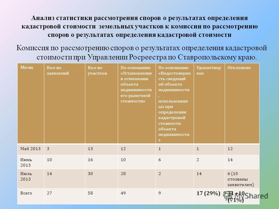Анализ статистики рассмотрения споров о результатах определения кадастровой стоимости земельных участков к комиссии по рассмотрению споров о результатах определения кадастровой стоимости Комиссия по рассмотрению споров о результатах определения кадас