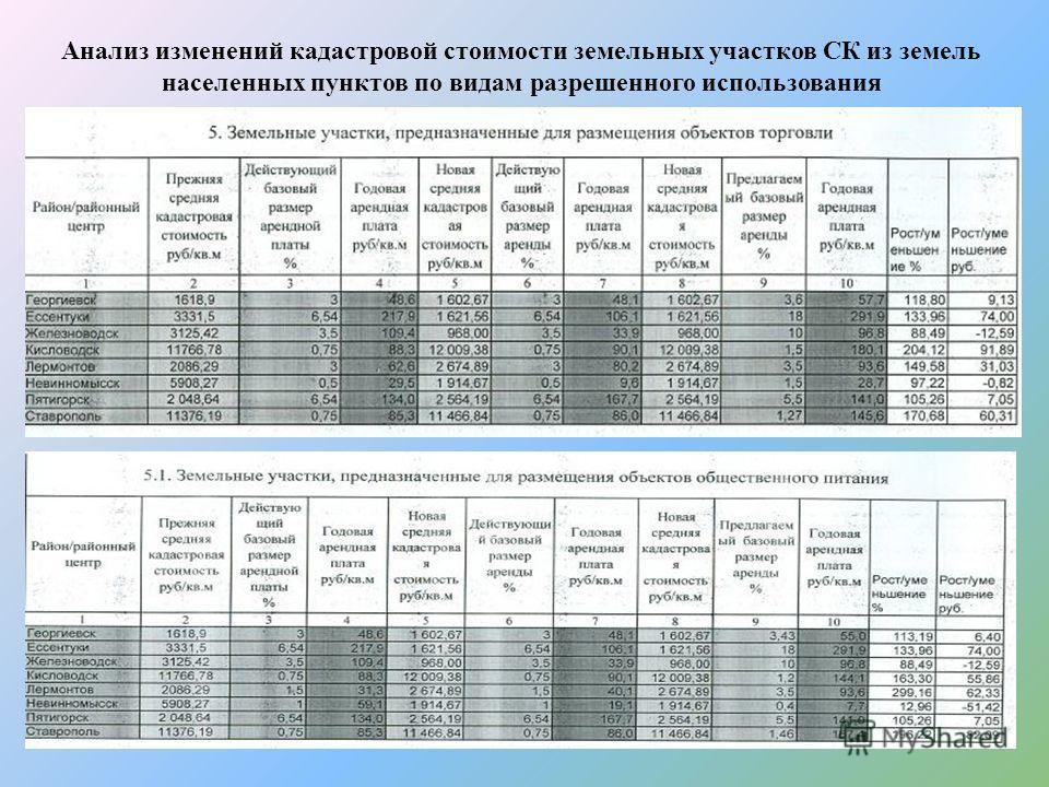 Анализ изменений кадастровой стоимости земельных участков СК из земель населенных пунктов по видам разрешенного использования