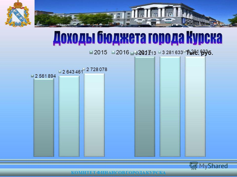 КОМИТЕТ ФИНАНСОВ ГОРОДА КУРСКА Тыс. руб.