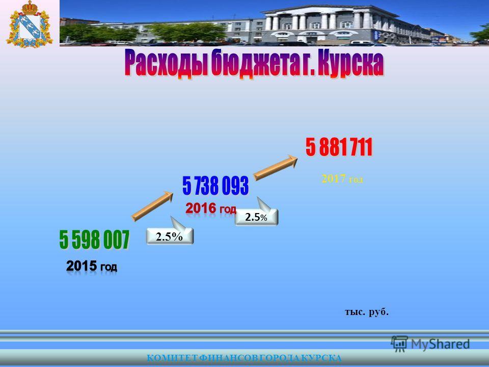 тыс. руб. 2.5 % 2017 год КОМИТЕТ ФИНАНСОВ ГОРОДА КУРСКА