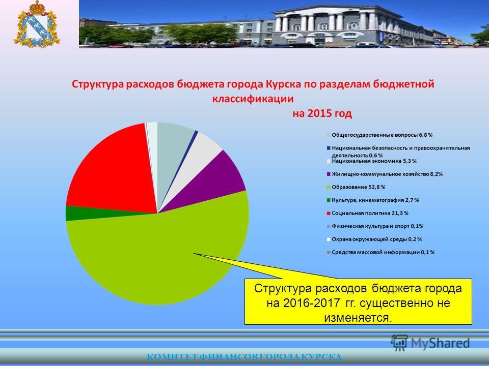 Структура расходов бюджета города на 2016-2017 гг. существенно не изменяется. КОМИТЕТ ФИНАНСОВ ГОРОДА КУРСКА