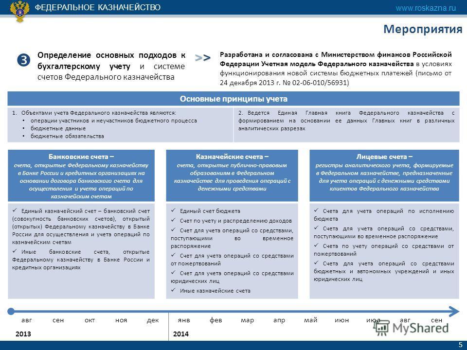 ФЕДЕРАЛЬНОЕ КАЗНАЧЕЙСТВО www.roskazna.ru 5 Мероприятия Определение основных подходов к бухгалтерскому учету и системе счетов Федерального казначейства >>>>>>>> Разработана и согласована с Министерством финансов Российской Федерации Учетная модель Фед