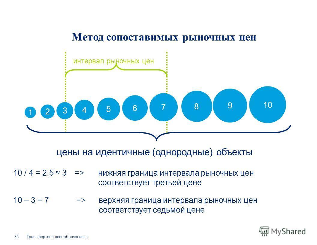 Трансфертное ценообразование 35 цены на идентичные (однородные) объекты интервал рыночных цен Метод сопоставимых рыночных цен 1 2 3 4 5 6 7 8 9 10 10 / 4 = 2.5 3=>=>нижняя граница интервала рыночных цен соответствует третьей цене 10 – 3 = 7=>=>верхня