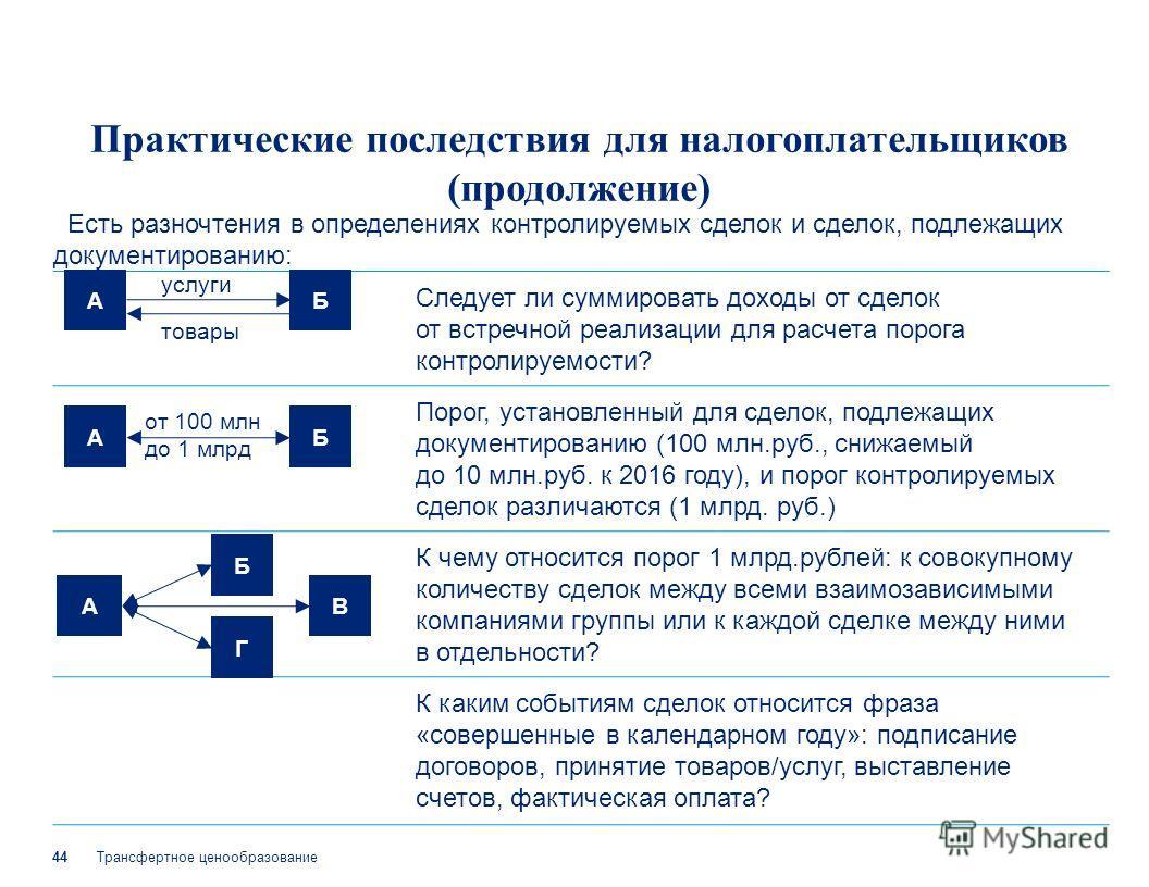 Трансфертное ценообразование 44 Следует ли суммировать доходы от сделок от встречной реализации для расчета порога контролируемости? Порог, установленный для сделок, подлежащих документированию (100 млн.руб., снижаемый до 10 млн.руб. к 2016 году), и