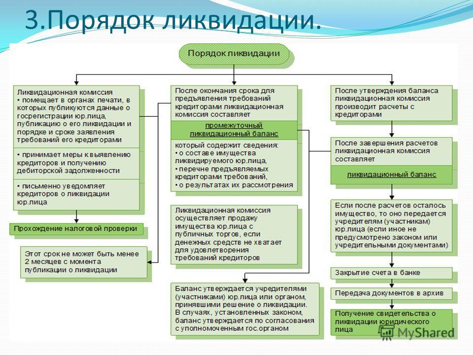 список документов для ликвидации юридического лица даже