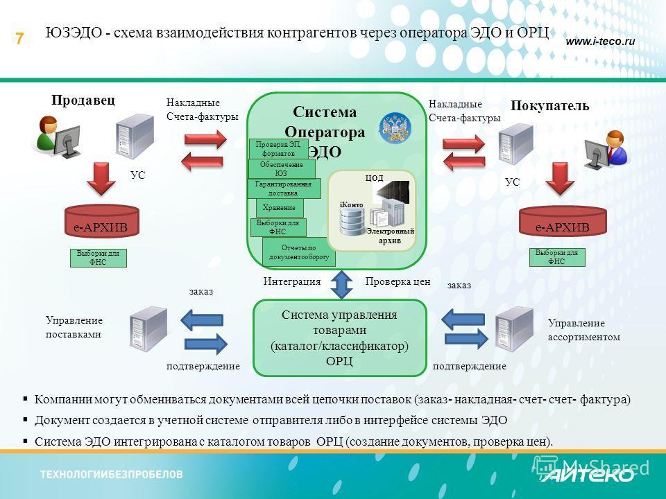 7 www.i-teco.ru Система управления товарами (каталог/классификатор) ОРЦ Компании могут обмениваться документами всей цепочки поставок (заказ- накладная- счет- счет- фактура) Документ создается в учетной системе отправителя либо в интерфейсе системы Э