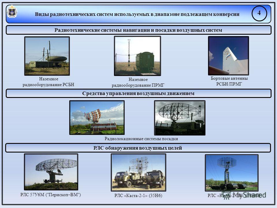 Виды радиотехнических систем используемых в диапазоне подлежащем конверсии 4 Радиотехнические системы навигации и посадки воздушных систем Средства управления воздушным движением РЛС обнаружения воздушных целей Наземное радиооборудование РСБН Наземно