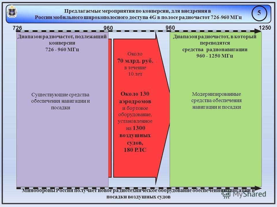 Предлагаемые мероприятия по конверсии, для внедрения в России мобильного широкополосного доступа 4G в полосе радиочастот 726-960 МГц 5 Около 70 млрд. руб. в течение 10 лет Около 130 аэродромов и бортовое оборудование, установленное на 1300 воздушных