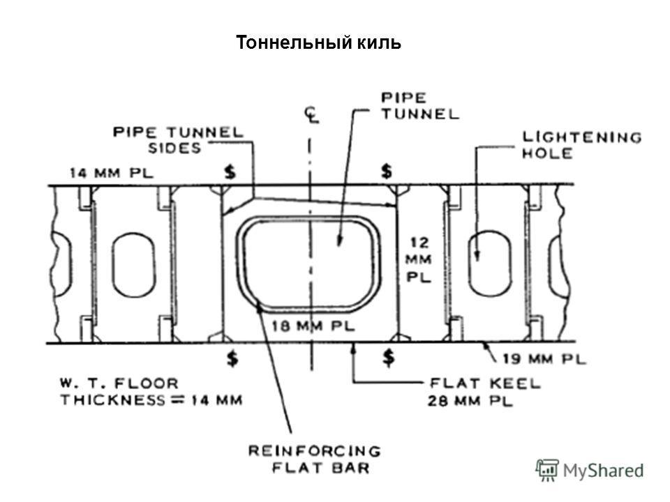 Тоннельный киль