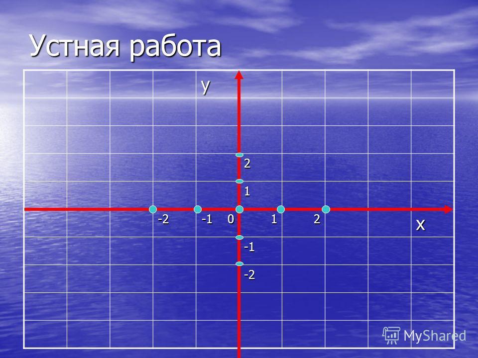 Цели урока: Научить свободно ориентироваться на координатной плоскости; Научить свободно ориентироваться на координатной плоскости; Строить точки по заданным ее координатам и определять координаты точки; Строить точки по заданным ее координатам и опр