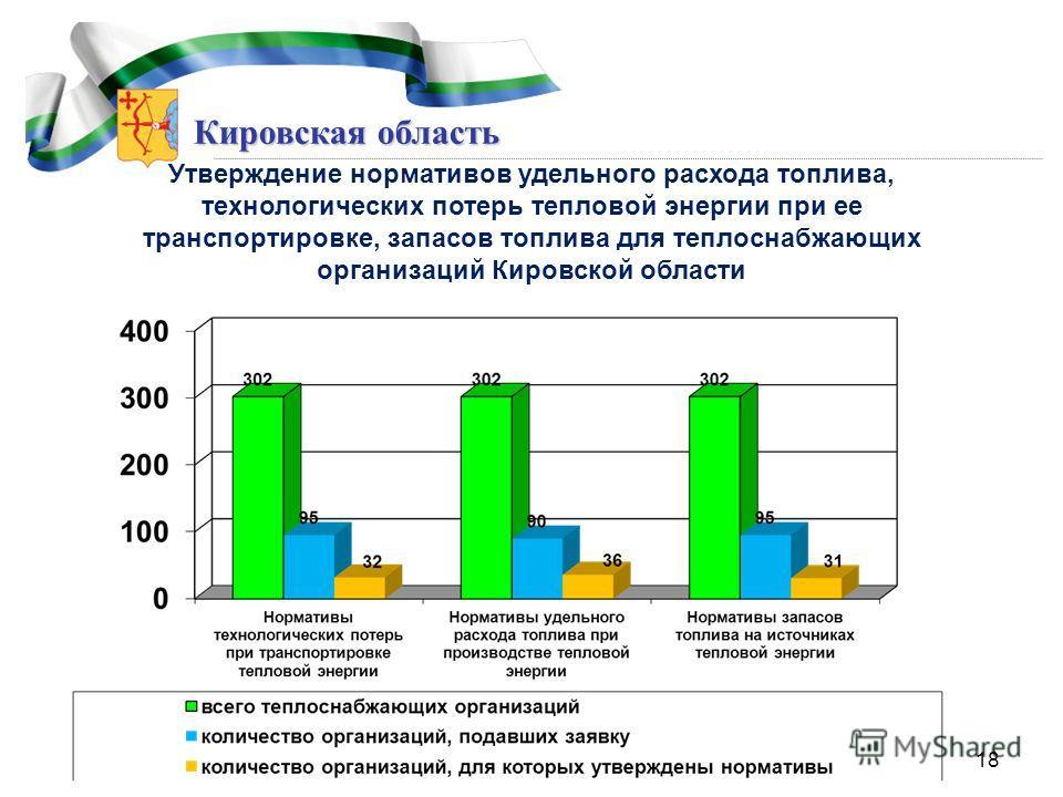 Кировская область Утверждение нормативов удельного расхода топлива, технологических потерь тепловой энергии при ее транспортировке, запасов топлива для теплоснабжающих организаций Кировской области 18