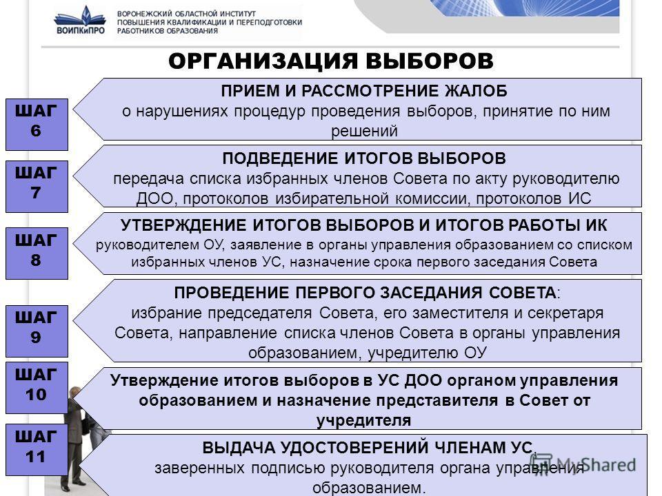 ОРГАНИЗАЦИЯ ВЫБОРОВ ШАГ 6 ПРИЕМ И РАССМОТРЕНИЕ ЖАЛОБ о нарушениях процедур проведения выборов, принятие по ним решений ШАГ 7 ШАГ 8 ШАГ 9 ШАГ 10 ШАГ 11 ПОДВЕДЕНИЕ ИТОГОВ ВЫБОРОВ передача списка избранных членов Совета по акту руководителю ДОО, протоко