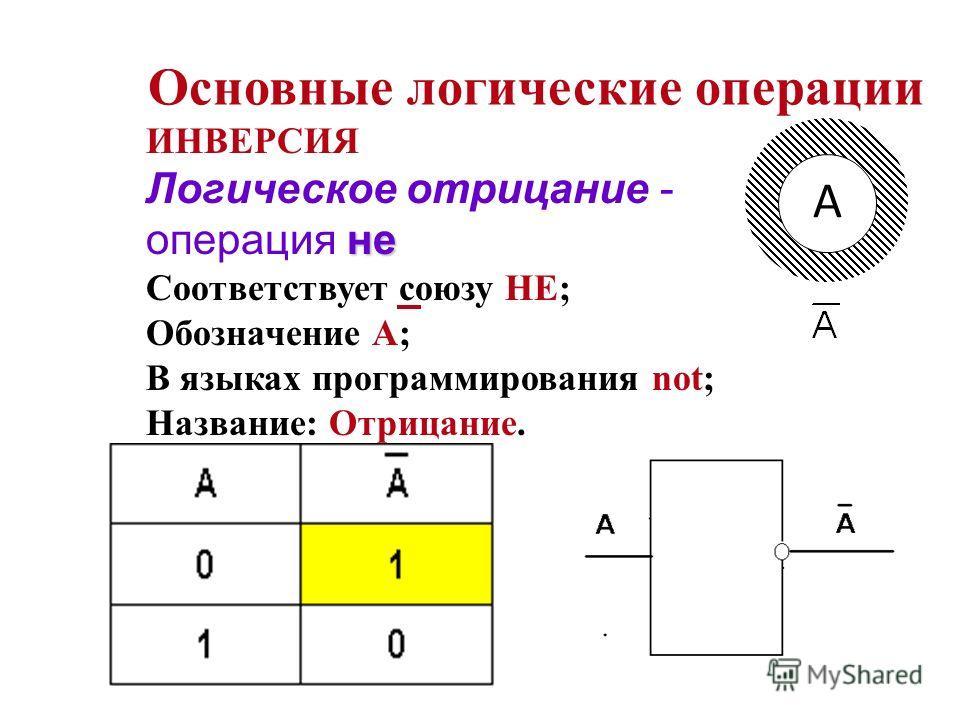 Основные логические операции ИНВЕРСИЯ не Логическое отрицание - операция не Соответствует союзу НЕ; Обозначение А; В языках программирования not; Название: Отрицание. A