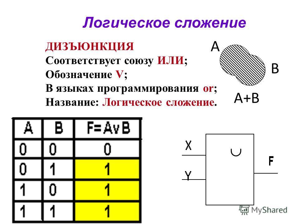 Логическое сложение ДИЗЪЮНКЦИЯ Соответствует союзу ИЛИ; Обозначение V; В языках программирования or; Название: Логическое сложение. A B A+B