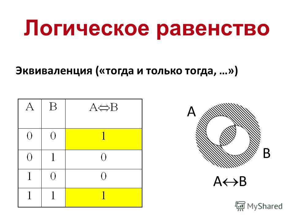 Логическое равенство Эквиваленция («тогда и только тогда, …») A B