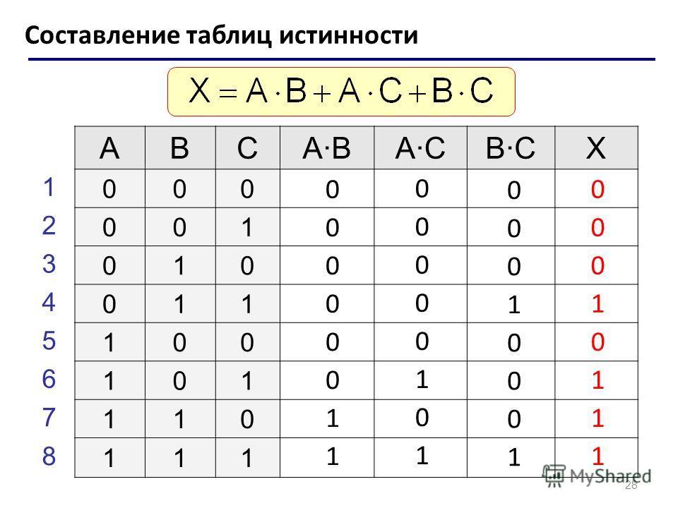 28 Составление таблиц истинности ABCABACBCX 000 001 010 011 100 101 110 111 1 2 3 4 5 6 7 8 0 0 0 0 0 0 1 1 0 0 0 0 0 1 0 1 0 0 0 1 0 0 0 1 0 0 0 1 0 1 1 1