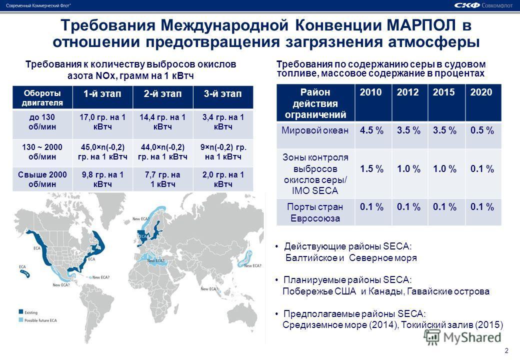 2 Требования к количеству выбросов окислов азота NОx, грамм на 1 к Втч Требования по содержанию серы в судовом топливе, массовое содержание в процентах Действующие районы SECA: Балтийское и Северное моря Планируемые районы SECA: Побережье США и Канад