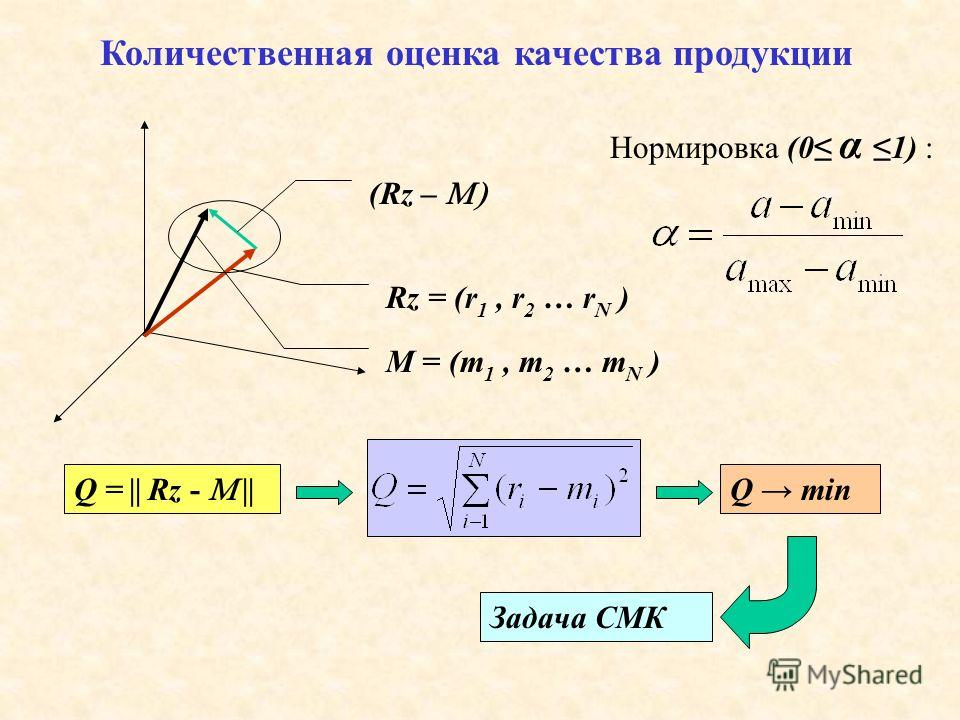 Rz = (r 1, r 2 … r N ) M = (m 1, m 2 … m N ) (Rz – Q = || Rz - || Q min Задача СМК Нормировка (0 α1) : Количественная оценка качества продукции