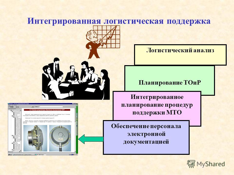 Интегрированная логистическая поддержка Логистический анализ Планирование ТОиР Интегрированное планирование процедур поддержки МТО Обеспечение персонала электронной документацией