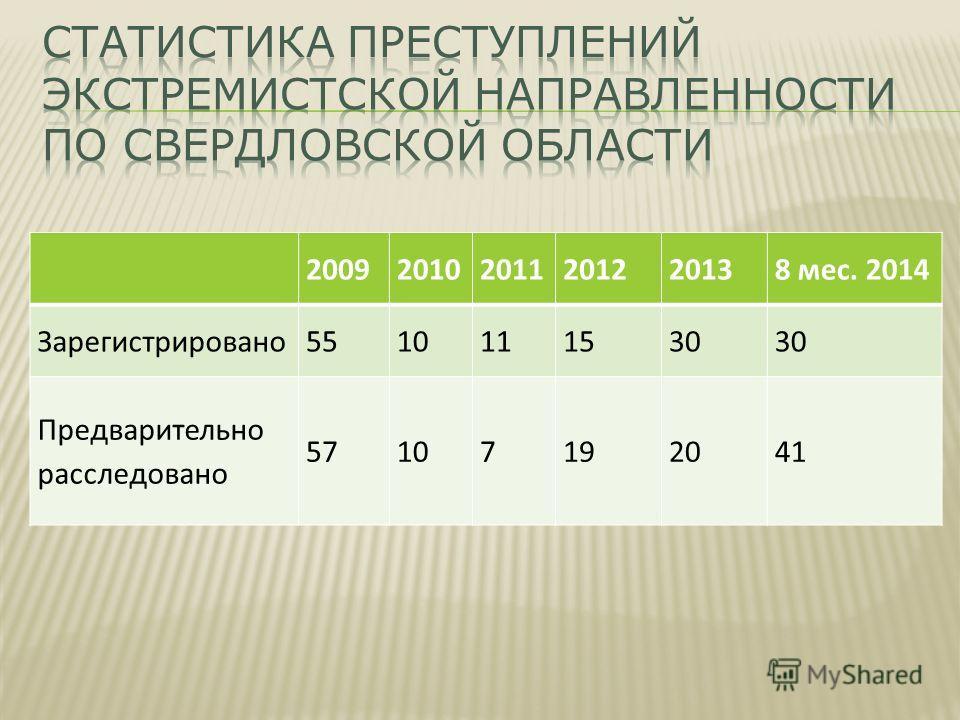 200920102011201220138 мес. 2014 Зарегистрировано 5510111530 Предварительно расследовано 57107192041