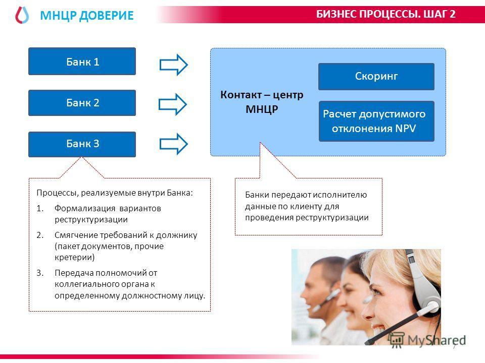 МНЦР ДОВЕРИЕ Банк 1 Банк 2 Банк 3 Контакт – центр МНЦР Скоринг Расчет допустимого отклонения NPV Процессы, реализуемые внутри Банка: 1. Формализация вариантов реструктуризации 2. Смягчение требований к должнику (пакет документов, прочие кретерии) 3.