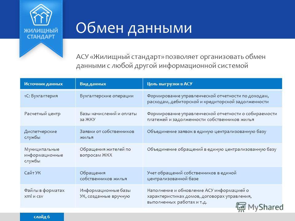 Обмен данными АСУ «Жилищный стандарт» позволяет организовать обмен данными с любой другой информационной системой слайд 6 Источник данных Вид данных Цель выгрузки в АСУ 1С: Бухгалтерия Бухгалтерские операции Формирование управленческой отчетности по