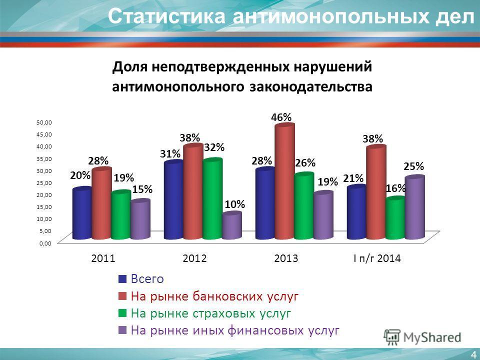 Статистика антимонопольных дел 4