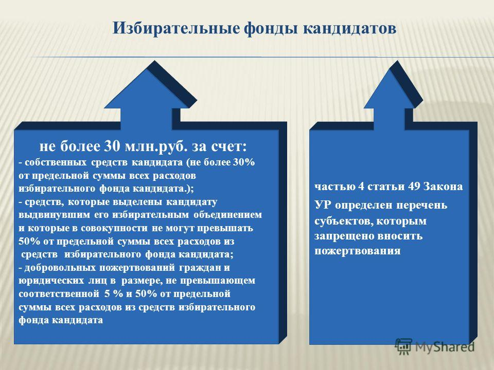 Избирательные фонды кандидатов не более 30 млн.руб. за счет: - собственных средств кандидата (не более 30% от предельной суммы всех расходов избирательного фонда кандидата.); - средств, которые выделены кандидату выдвинувшим его избирательным объедин