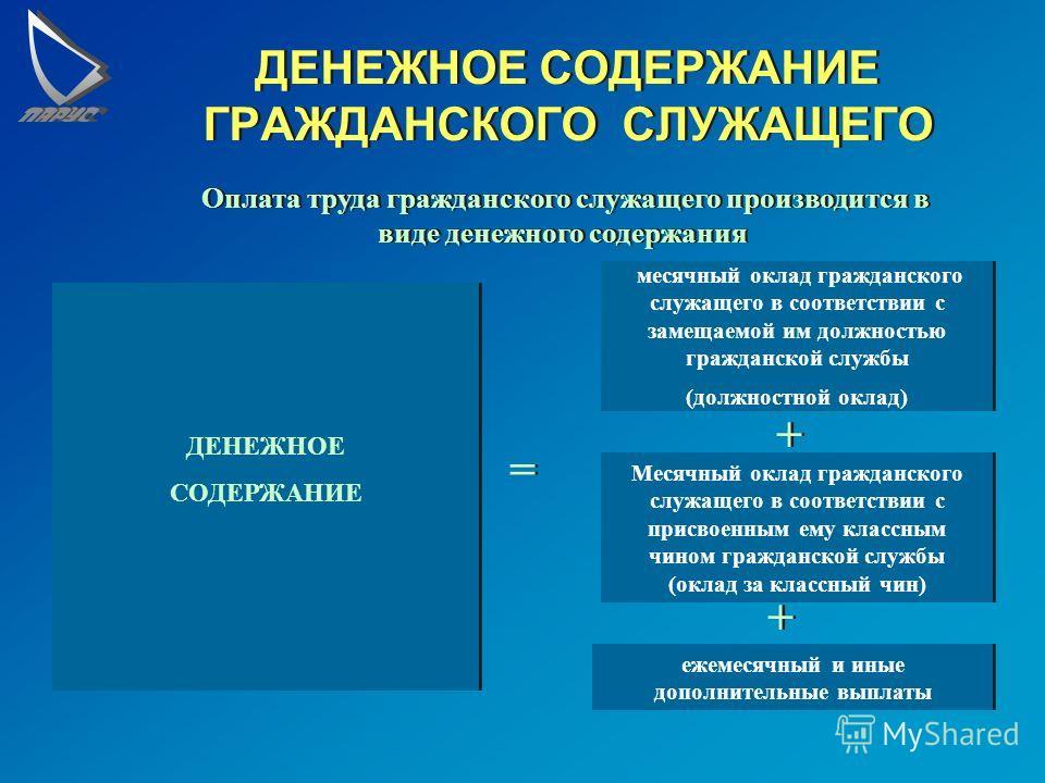 ГРАЖДАНСКИЕ СЛУЖАЩИЕ Гражданский служащий - гражданин Российской Федерации, взявший на себя обязательства по прохождению гражданской службы. Гражданский служащий осуществляет профессиональную служебную деятельность на должности гражданской службы в с