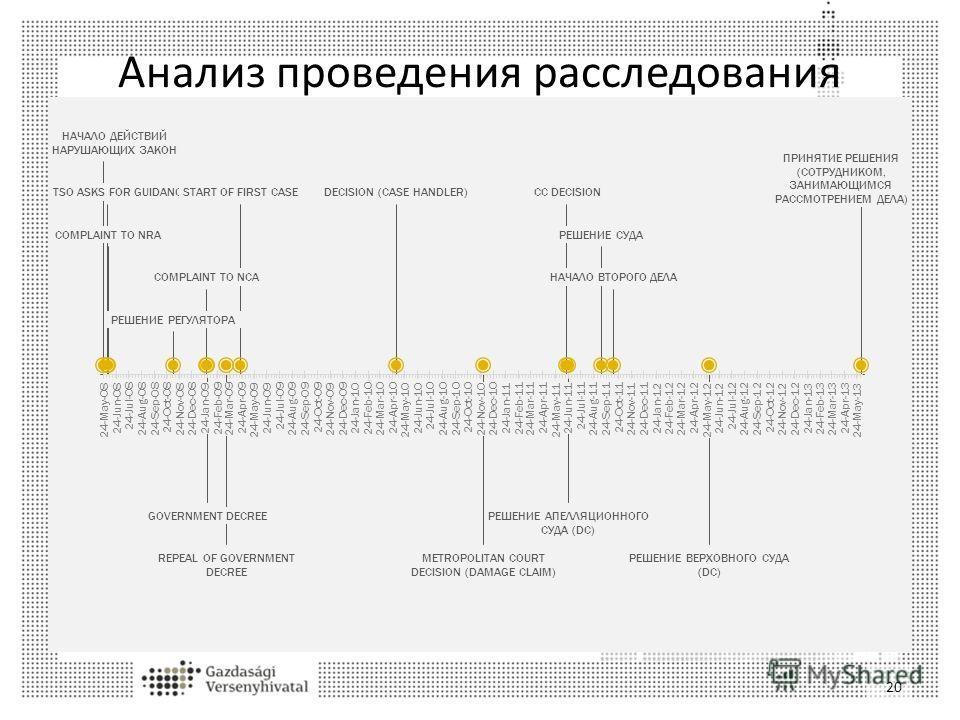 Анализ проведения расследования 20