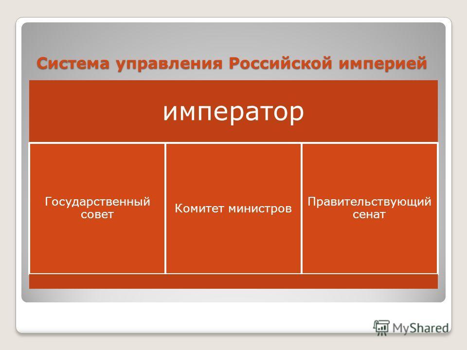 Система управления Российской империей император Государственный совет Комитет министров Правительствующий сенат