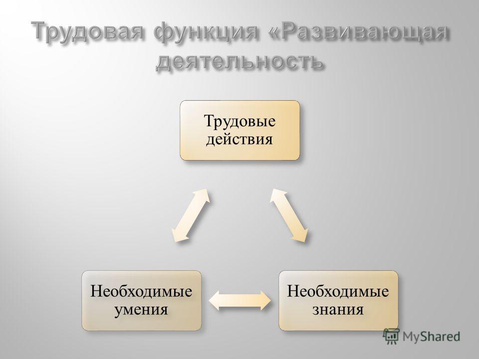 Трудовые действия Необходимые знания Необходимые умения