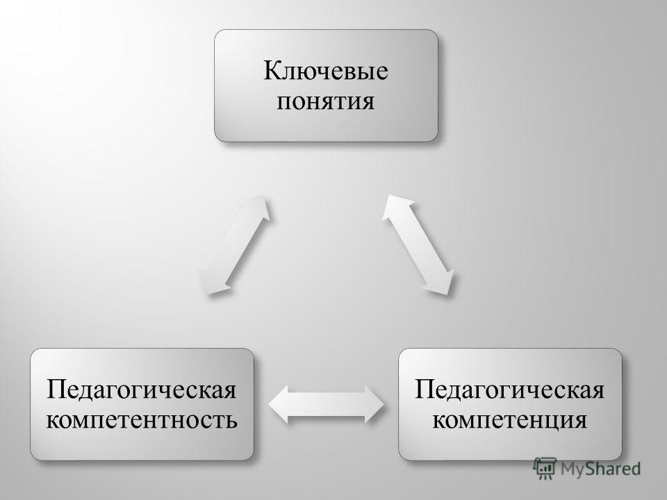 Ключевые понятия Педагогическая компетенция Педагогическая компетентность