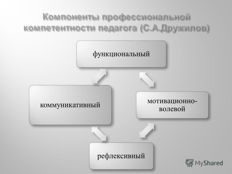 функциональный мотивационно- волевой рефлексивный коммуникативный