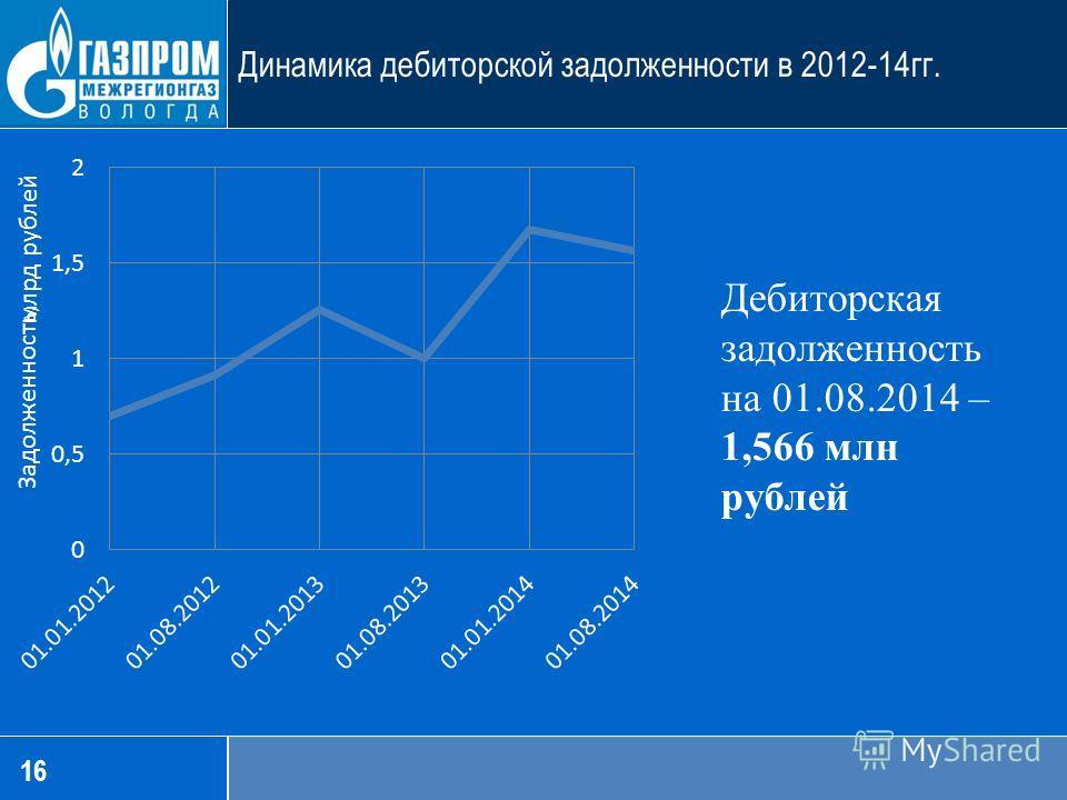 16 Динамика дебиторской задолженности в 2012-14 гг.