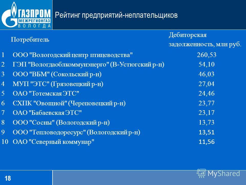 18 Рейтинг предприятий-неплательщиков Потребитель Дебиторская задолженность, млн руб. 1 ООО