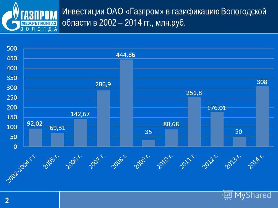 2 Инвестиции ОАО «Газпром» в газификацию Вологодской области в 2002 – 2014 гг., млн.руб.