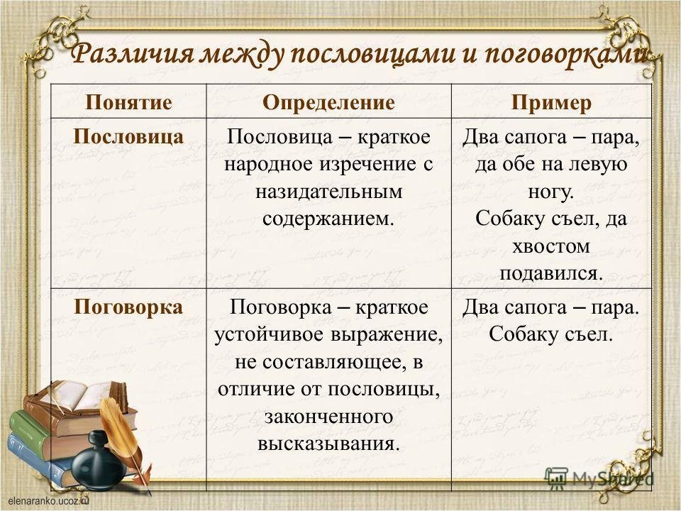 Различия между пословицами и поговорками Понятие ОпределениеПример Пословица Пословица – краткое народное изречение с назидательным содержанием. Два сапога – пара, да обе на левую ногу. Собаку съел, да хвостом подавился. Поговорка Поговорка – краткое