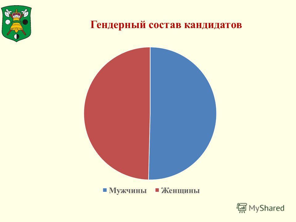 Гендерный состав кандидатов
