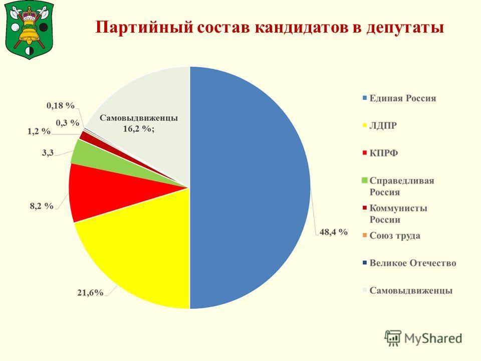 Партийный состав кандидатов в депутаты