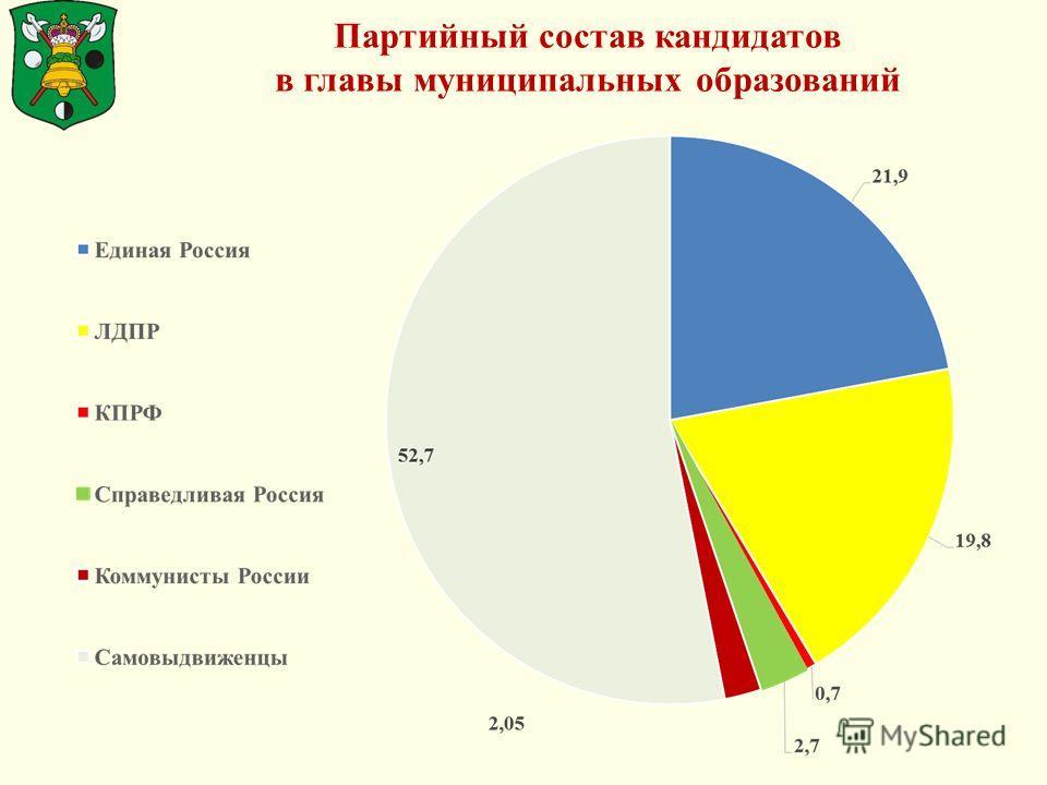 Партийный состав кандидатов в главы муниципальных образований