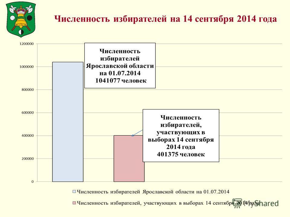 Численность избирателей на 14 сентября 2014 года