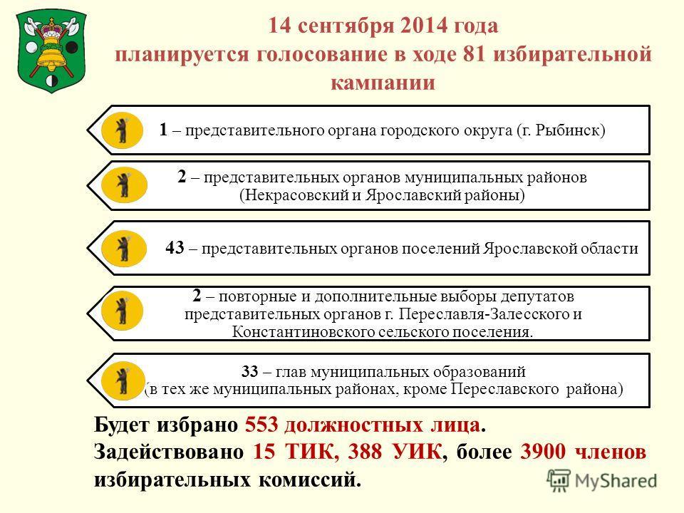 14 сентября 2014 года планируется голосование в ходе 81 избирательной кампании 1 – представительного органа городского округа (г. Рыбинск) 2 – представительных органов муниципальных районов (Некрасовский и Ярославский районы) 43 – представительных ор
